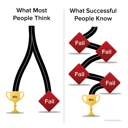 What Successful People Know